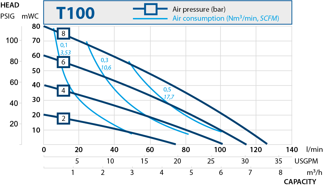 T100 performance curve