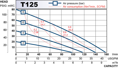 t125 performance curve 2013.en 1