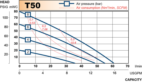 t50 performance curve 2013.en 1